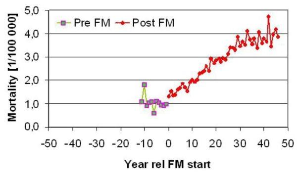 Pre-Post FM